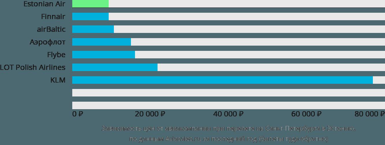 Динамика цен в зависимости от авиакомпании, совершающей перелет из Санкт-Петербурга в Эстонию