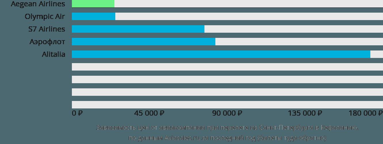 Динамика цен в зависимости от авиакомпании, совершающей перелет из Санкт-Петербурга в Кефалинию