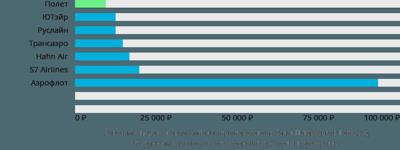Динамика цен в зависимости от авиакомпании, совершающей перелет из Санкт-Петербурга в Белгород