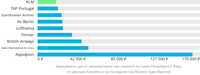 Динамика цен в зависимости от авиакомпании, совершающей перелет из Санкт-Петербурга в Фару