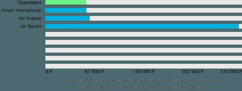 Динамика цен в зависимости от авиакомпании, совершающей перелет из Санкт-Петербурга в Фор-де-Франс