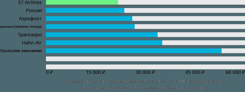 Динамика цен в зависимости от авиакомпании, совершающей перелет из Санкт-Петербурга в Фергану