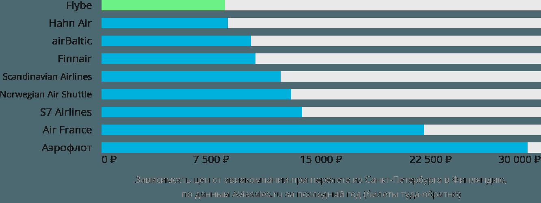 Динамика цен в зависимости от авиакомпании, совершающей перелёт из Санкт-Петербурга в Финляндию