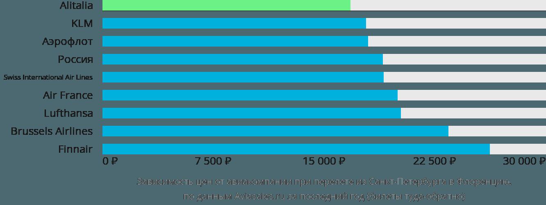 Динамика цен в зависимости от авиакомпании, совершающей перелет из Санкт-Петербурга в Флоренцию