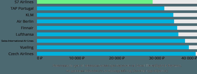 Динамика цен в зависимости от авиакомпании, совершающей перелет из Санкт-Петербурга в Фуншал