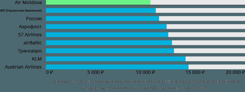 Динамика цен в зависимости от авиакомпании, совершающей перелет из Санкт-Петербурга во Франкфурт-на-Майне