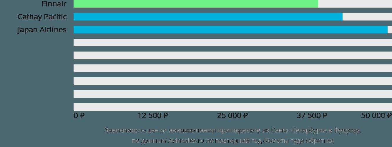 Динамика цен в зависимости от авиакомпании, совершающей перелет из Санкт-Петербурга в Фукуоку