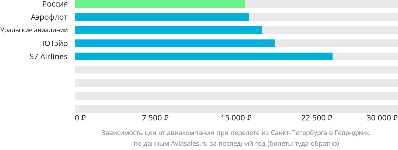 Динамика цен в зависимости от авиакомпании, совершающей перелет из Санкт-Петербурга в Геленджик