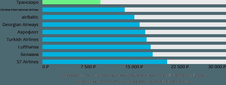 Динамика цен в зависимости от авиакомпании, совершающей перелет из Санкт-Петербурга в Грузию