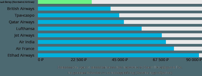 Динамика цен в зависимости от авиакомпании, совершающей перелет из Санкт-Петербурга в Гоа