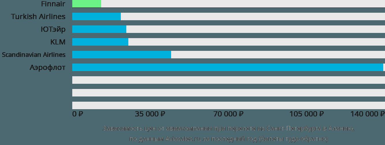 Динамика цен в зависимости от авиакомпании, совершающей перелет из Санкт-Петербурга в Аланию