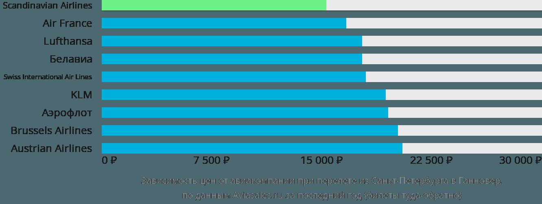 Динамика цен в зависимости от авиакомпании, совершающей перелет из Санкт-Петербурга в Ганновер