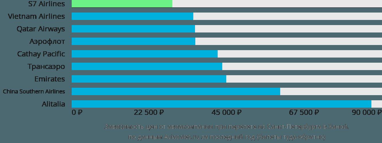 Динамика цен в зависимости от авиакомпании, совершающей перелет из Санкт-Петербурга в Ханой