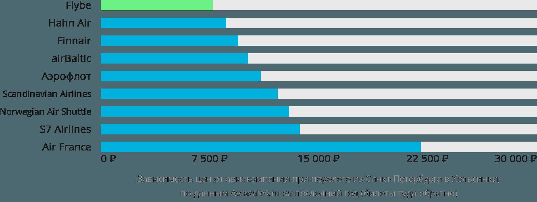 Динамика цен в зависимости от авиакомпании, совершающей перелет из Санкт-Петербурга в Хельсинки