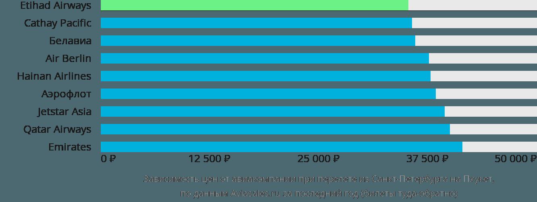 Динамика цен в зависимости от авиакомпании, совершающей перелет из Санкт-Петербурга на Пхукет
