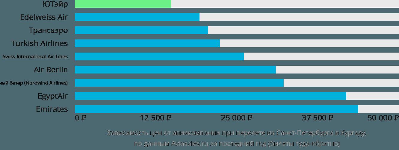 Динамика цен в зависимости от авиакомпании, совершающей перелет из Санкт-Петербурга в Хургаду