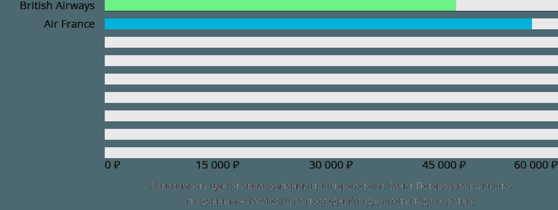 Динамика цен в зависимости от авиакомпании, совершающей перелет из Санкт-Петербурга в Уичито