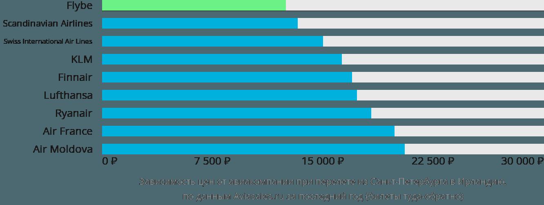 Динамика цен в зависимости от авиакомпании, совершающей перелёт из Санкт-Петербурга в Ирландию