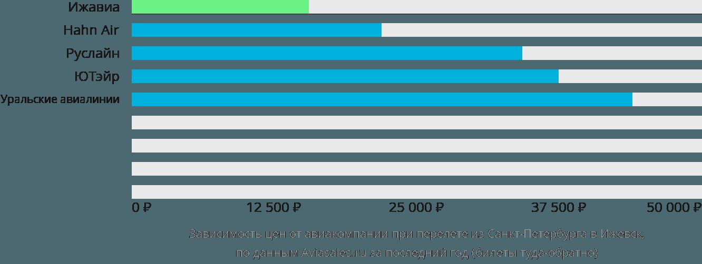 Динамика цен в зависимости от авиакомпании, совершающей перелет из Санкт-Петербурга в Ижевск
