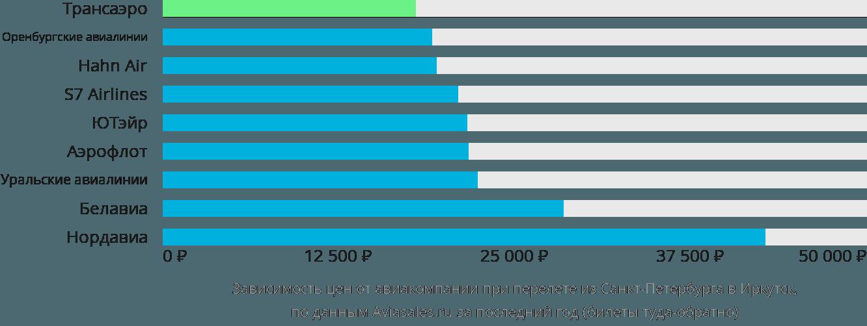 Динамика цен в зависимости от авиакомпании, совершающей перелет из Санкт-Петербурга в Иркутск