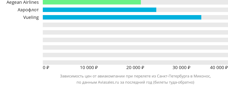 Динамика цен в зависимости от авиакомпании, совершающей перелет из Санкт-Петербурга в Миконос