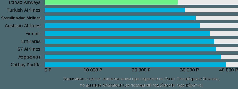 Динамика цен в зависимости от авиакомпании, совершающей перелёт из Санкт-Петербурга в Японию
