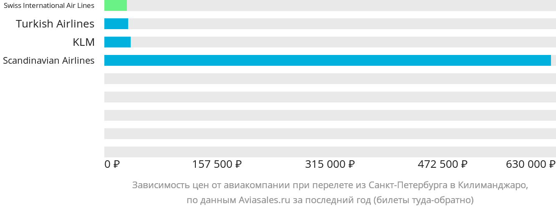 Динамика цен в зависимости от авиакомпании, совершающей перелет из Санкт-Петербурга в Килиманджаро