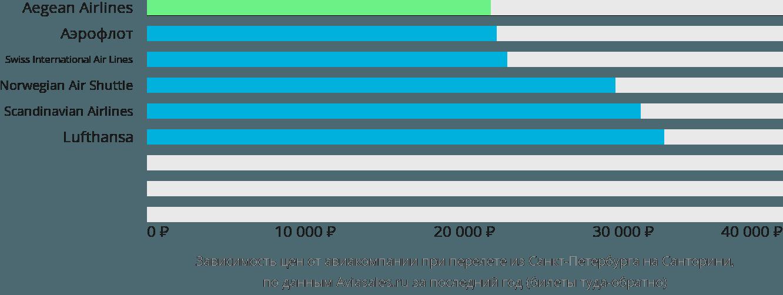 Динамика цен в зависимости от авиакомпании, совершающей перелет из Санкт-Петербурга на Санторини