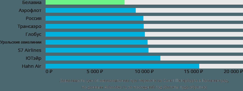 Динамика цен в зависимости от авиакомпании, совершающей перелет из Санкт-Петербурга в Калининград