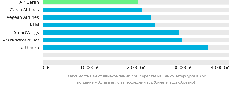 Динамика цен в зависимости от авиакомпании, совершающей перелет из Санкт-Петербурга в Кос