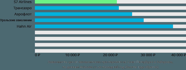 Динамика цен в зависимости от авиакомпании, совершающей перелет из Санкт-Петербурга в Хабаровск
