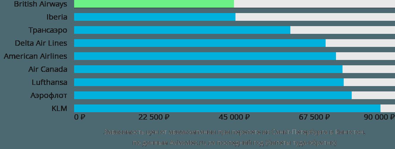 Динамика цен в зависимости от авиакомпании, совершающей перелет из Санкт-Петербурга в Кингстон