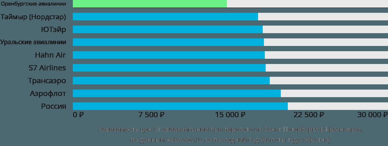 Динамика цен в зависимости от авиакомпании, совершающей перелет из Санкт-Петербурга в Красноярск