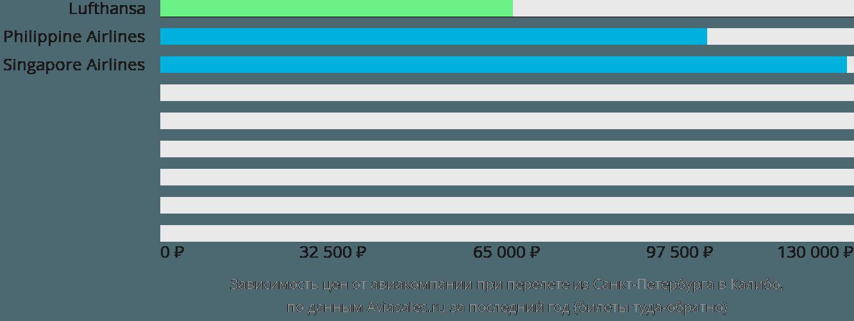 Динамика цен в зависимости от авиакомпании, совершающей перелет из Санкт-Петербурга в Калибо