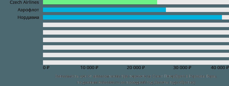 Динамика цен в зависимости от авиакомпании, совершающей перелет из Санкт-Петербурга в Карловы Вары