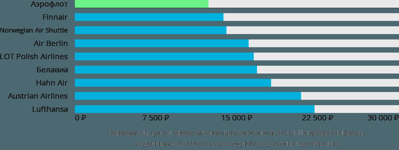 Динамика цен в зависимости от авиакомпании, совершающей перелет из Санкт-Петербурга в Краков