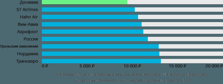 Динамика цен в зависимости от авиакомпании, совершающей перелет из Санкт-Петербурга в Краснодар