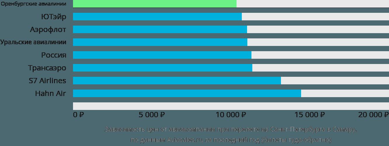 Динамика цен в зависимости от авиакомпании, совершающей перелет из Санкт-Петербурга в Самару