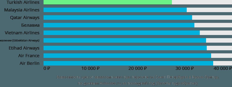 Динамика цен в зависимости от авиакомпании, совершающей перелет из Санкт-Петербурга в Куала-Лумпур