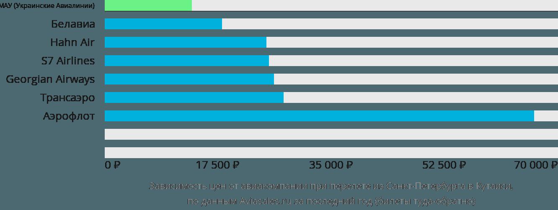 Динамика цен в зависимости от авиакомпании, совершающей перелет из Санкт-Петербурга в Кутаиси