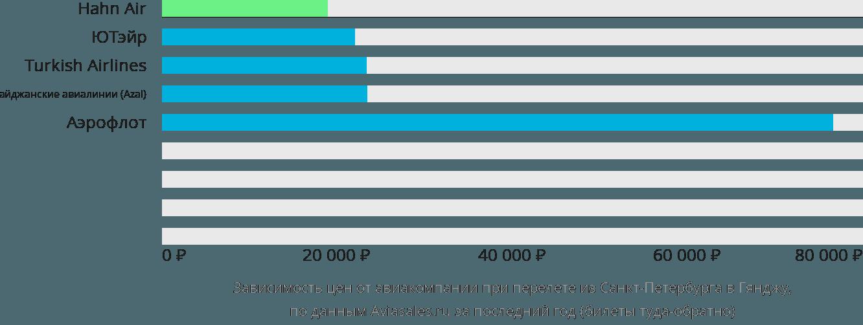 Динамика цен в зависимости от авиакомпании, совершающей перелет из Санкт-Петербурга в Гянджу