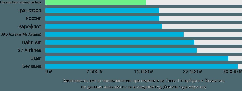 Динамика цен в зависимости от авиакомпании, совершающей перелёт из Санкт-Петербурга в Казахстан