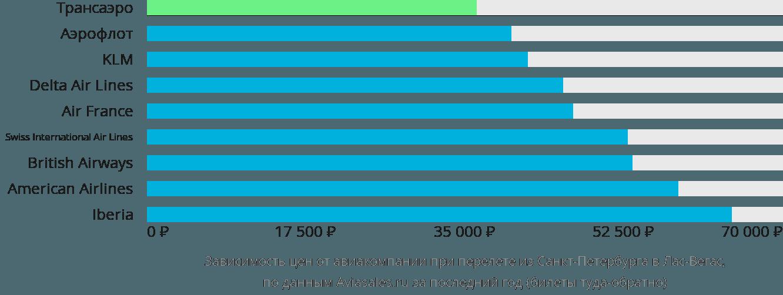 Динамика цен в зависимости от авиакомпании, совершающей перелет из Санкт-Петербурга в Лас-Вегас