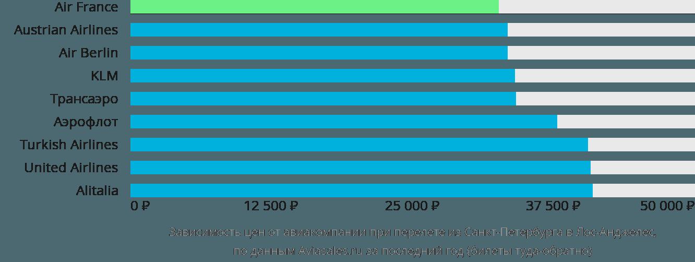 Динамика цен в зависимости от авиакомпании, совершающей перелет из Санкт-Петербурга в Лос-Анджелес