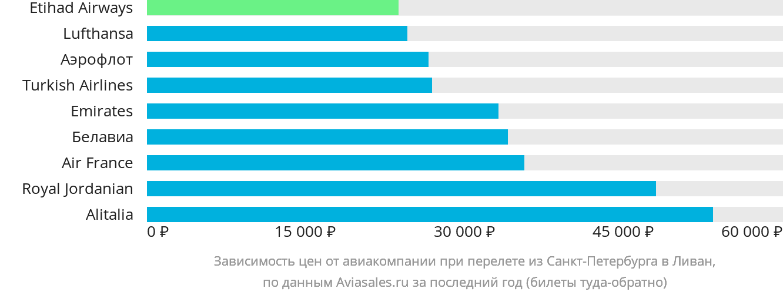 Динамика цен в зависимости от авиакомпании, совершающей перелёт из Санкт-Петербурга в Ливан