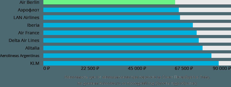 Динамика цен в зависимости от авиакомпании, совершающей перелет из Санкт-Петербурга в Лиму