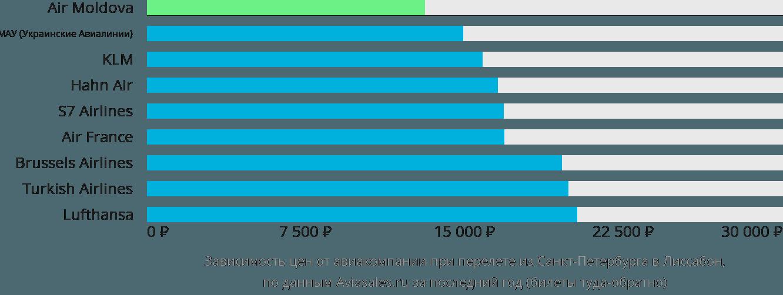 Динамика цен в зависимости от авиакомпании, совершающей перелет из Санкт-Петербурга в Лиссабон