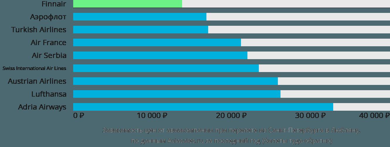 Динамика цен в зависимости от авиакомпании, совершающей перелет из Санкт-Петербурга в Любляну