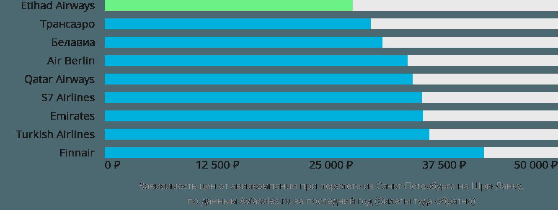 Динамика цен в зависимости от авиакомпании, совершающей перелет из Санкт-Петербурга на Шри-Ланку