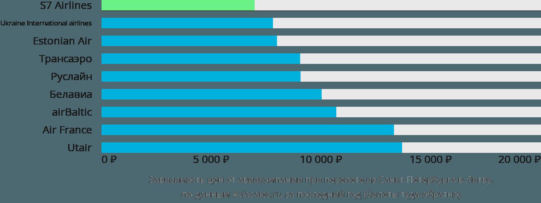 Динамика цен в зависимости от авиакомпании, совершающей перелет из Санкт-Петербурга в Литву